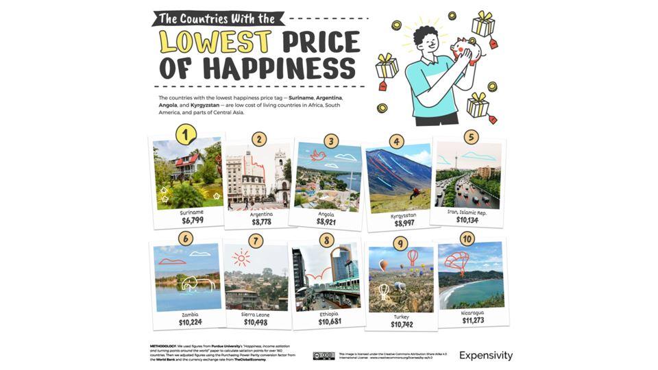 Os países onde a felicidade é mais barata