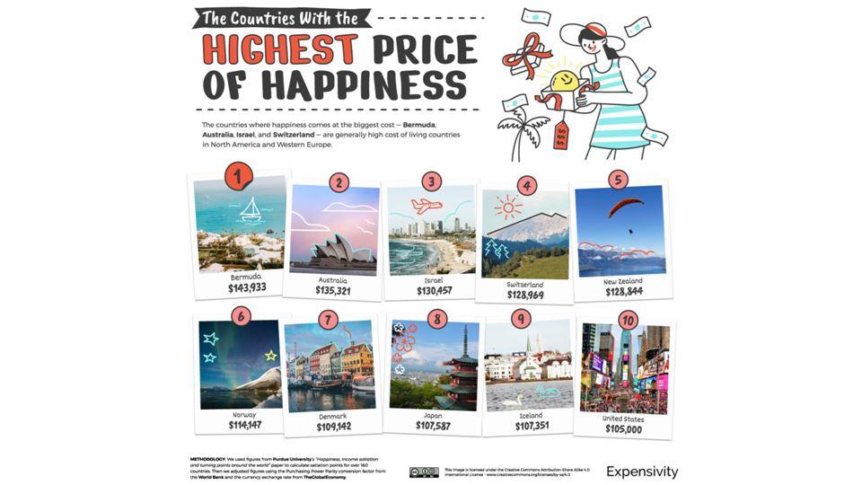 Os países onde é mais cara a felicidade